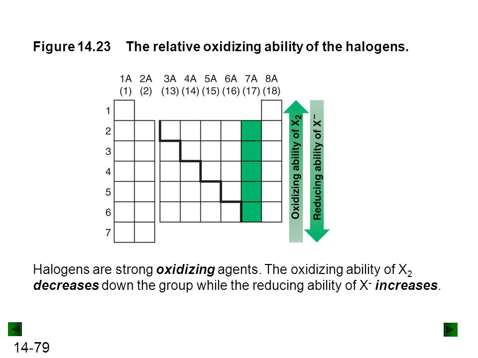 Figure 14.23 The relative oxidizing ability of the halogens.