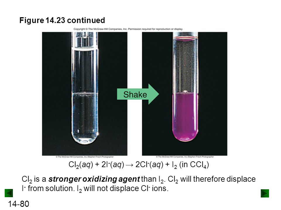 Figure 14.23 continued Cl2(aq) + 2I-(aq) → 2Cl-(aq) + I2 (in CCl4)