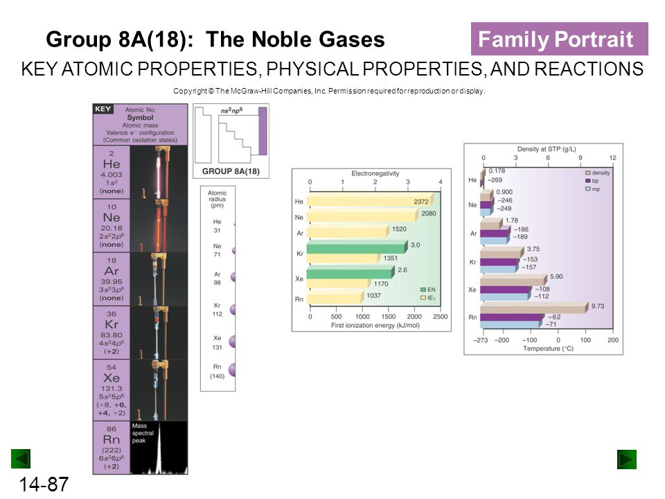Group 8A(18): The Noble Gases Family Portrait