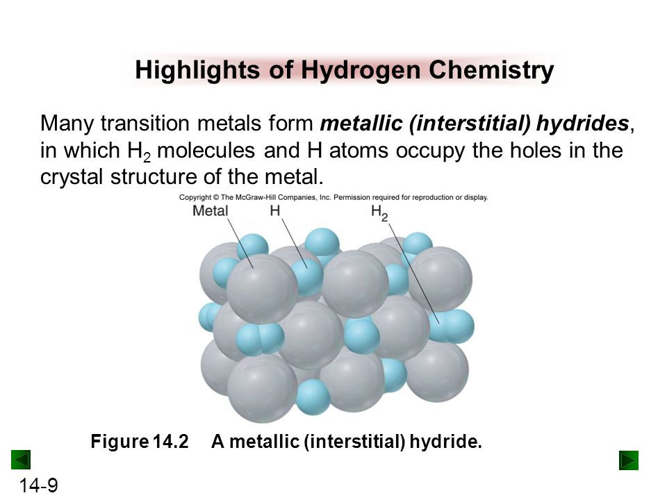 Highlights of Hydrogen Chemistry