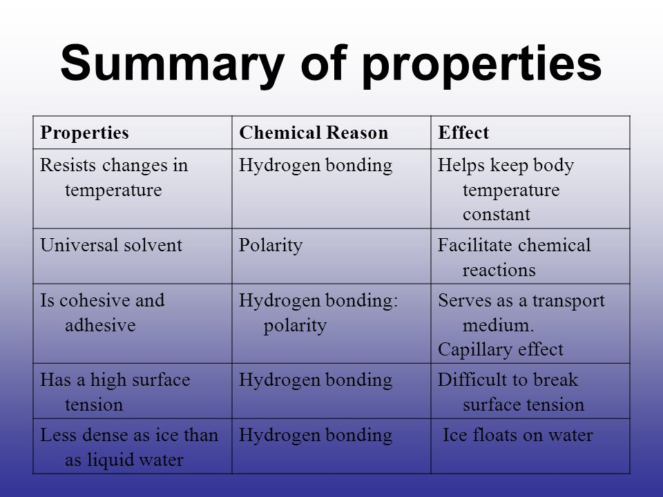 Summary of properties Properties Chemical Reason Effect