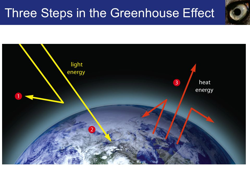 Three Steps in the Greenhouse Effect