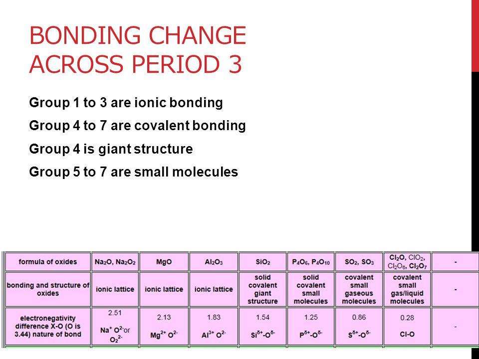 Bonding change across period 3