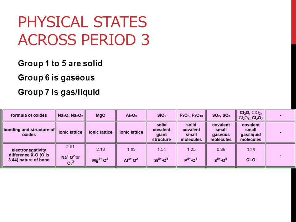 Physical states across period 3