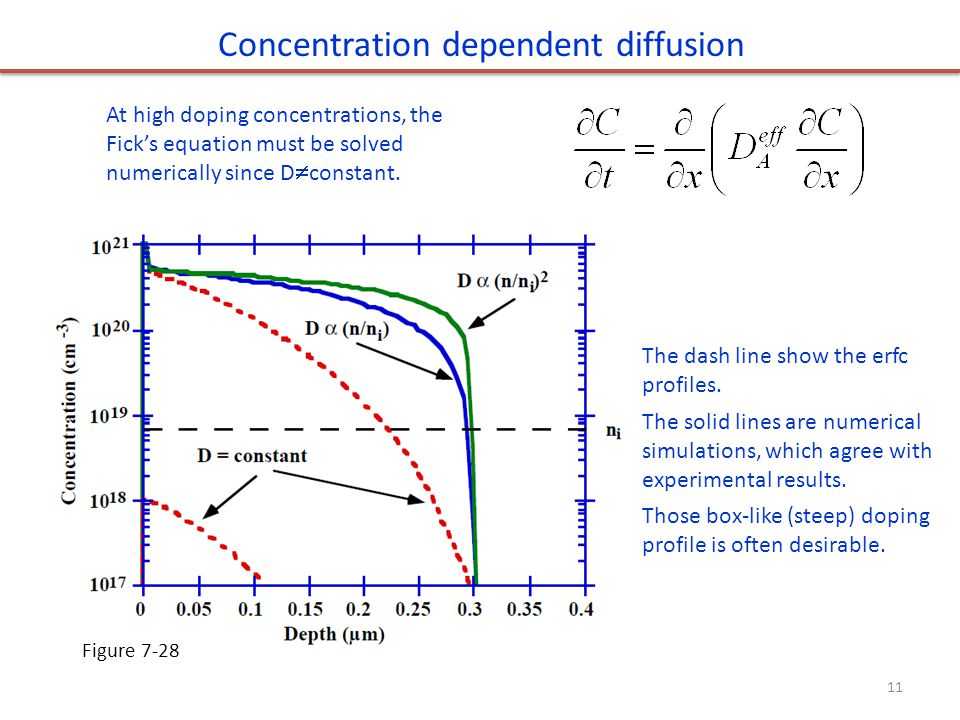 Concentration dependent diffusion