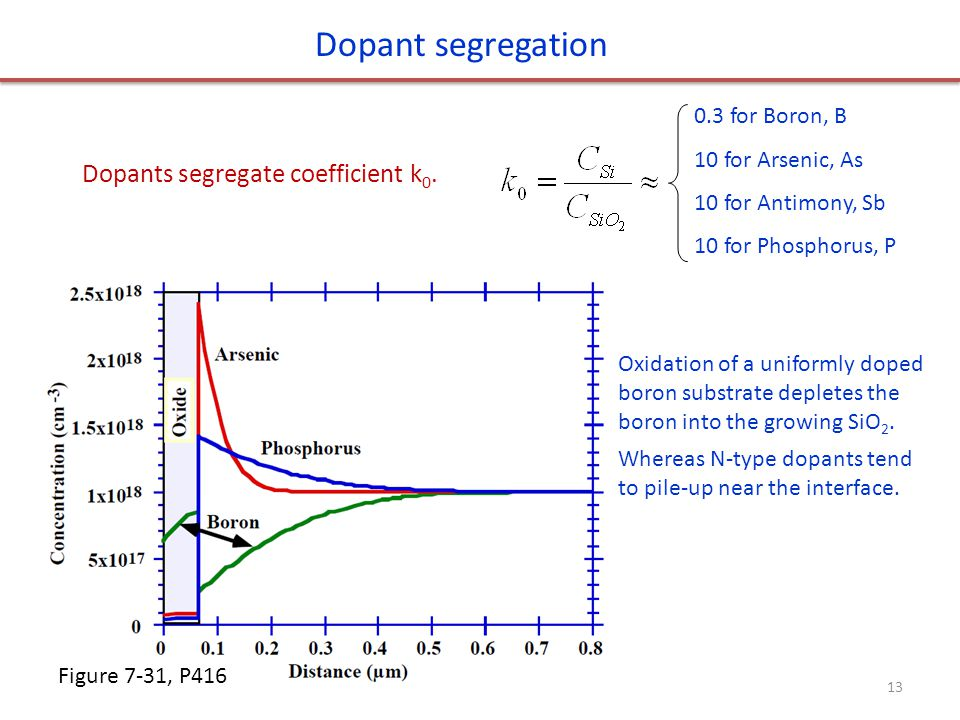 Dopant segregation Dopants segregate coefficient k0. 0.3 for Boron, B