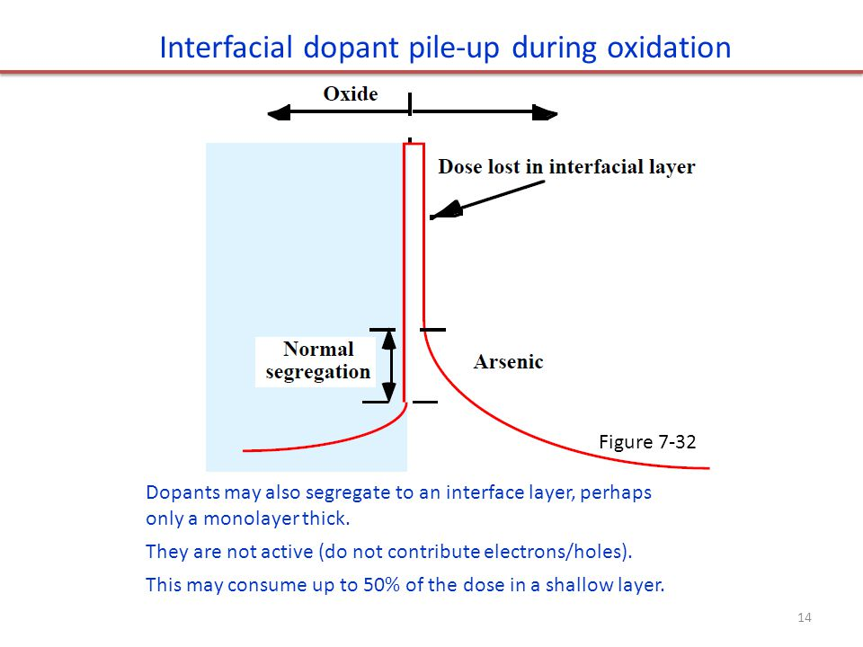 Interfacial dopant pile-up during oxidation