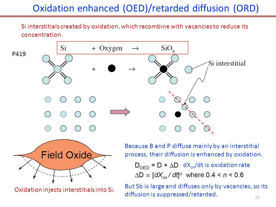 Oxidation enhanced (OED)/retarded diffusion (ORD)