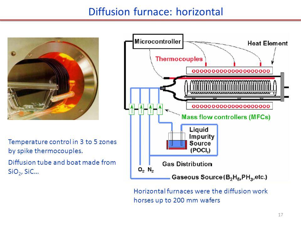 Diffusion furnace: horizontal