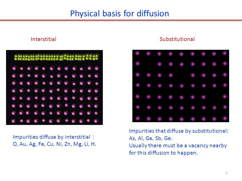 Physical basis for diffusion