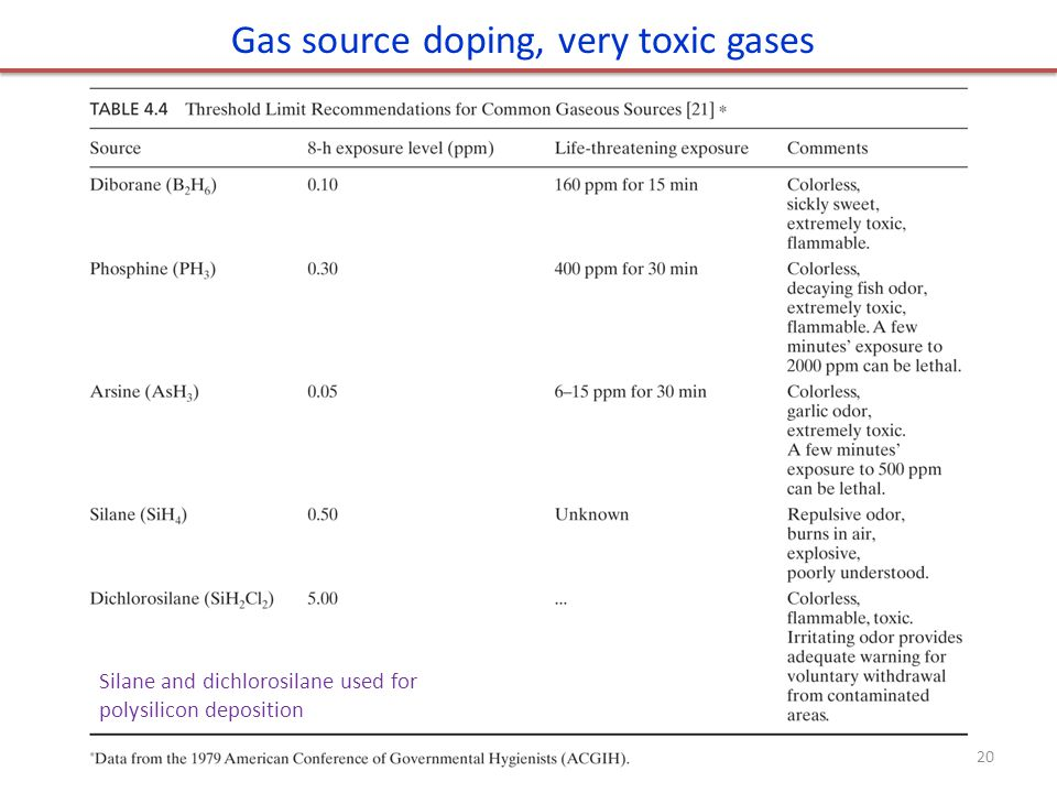 Gas source doping, very toxic gases