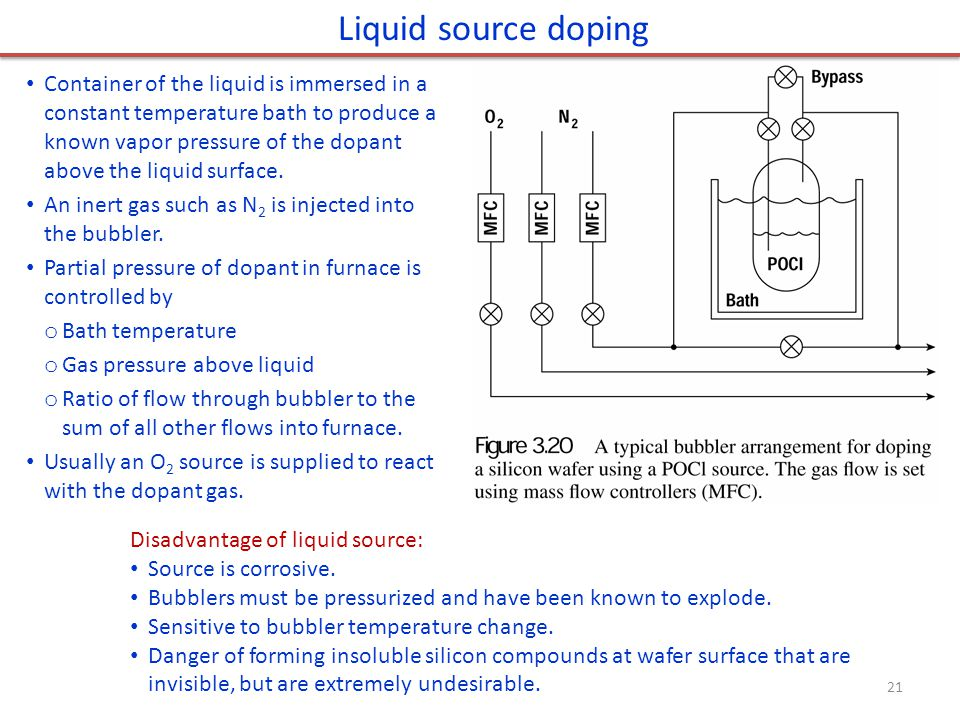 Liquid source doping