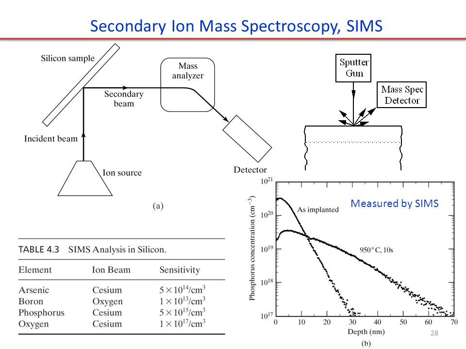 Secondary Ion Mass Spectroscopy, SIMS