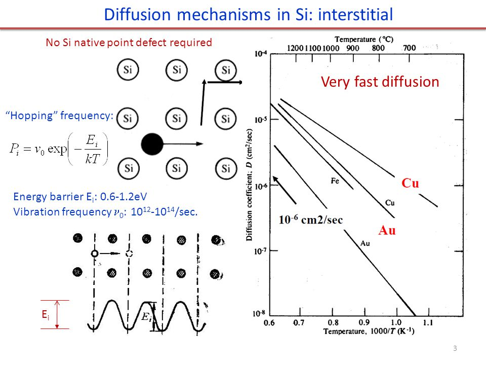 Diffusion mechanisms in Si: interstitial