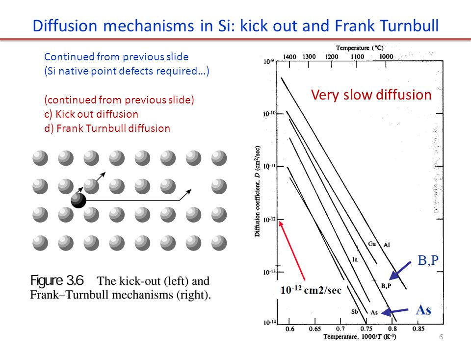 Diffusion mechanisms in Si: kick out and Frank Turnbull