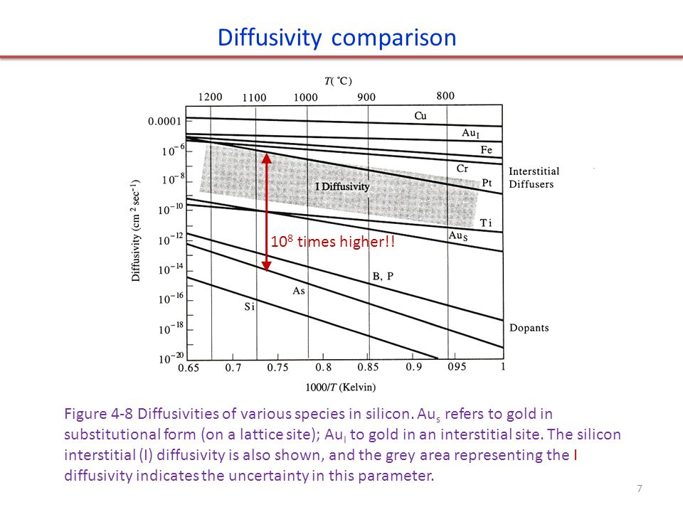 Diffusivity comparison