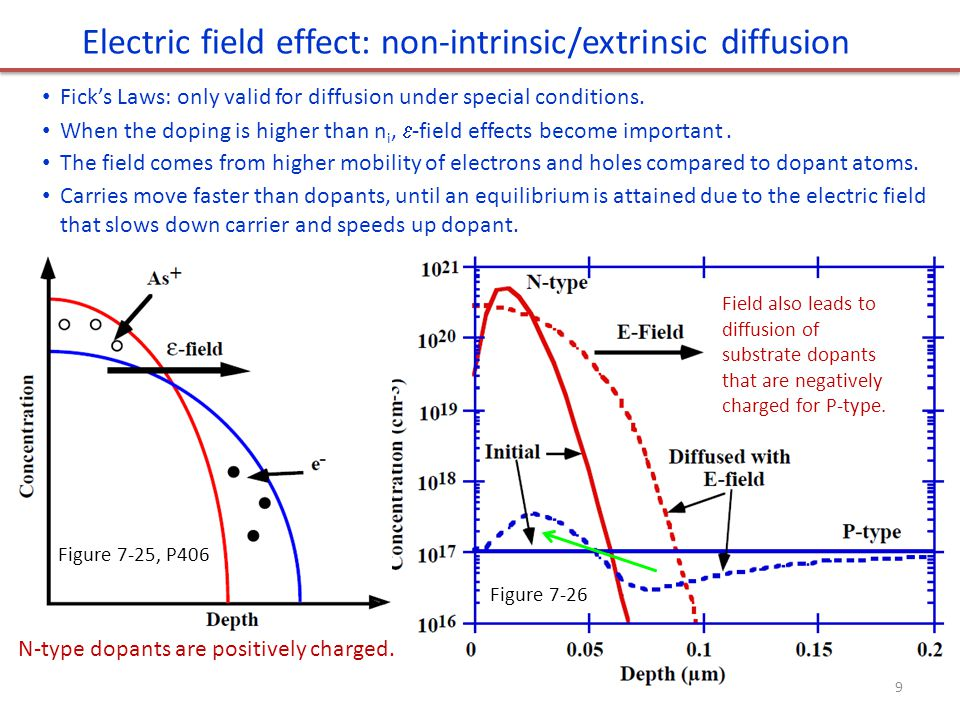 Electric field effect: non-intrinsic/extrinsic diffusion