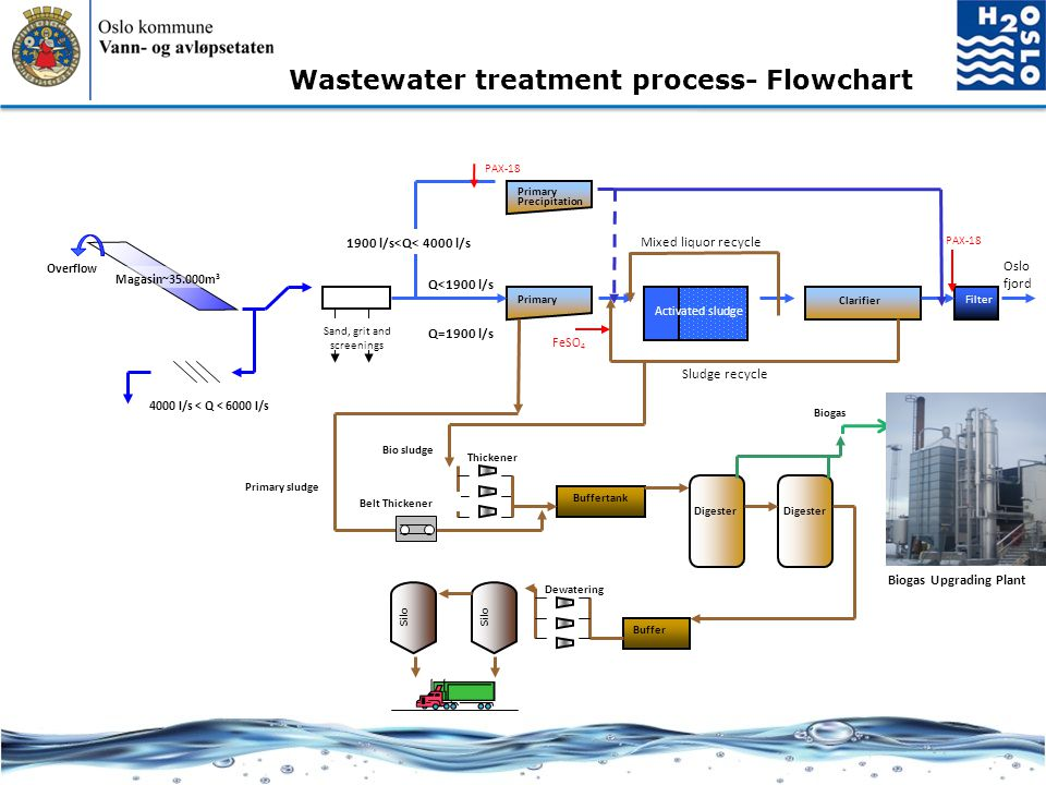 Wastewater treatment process- Flowchart Biogas Upgrading Plant