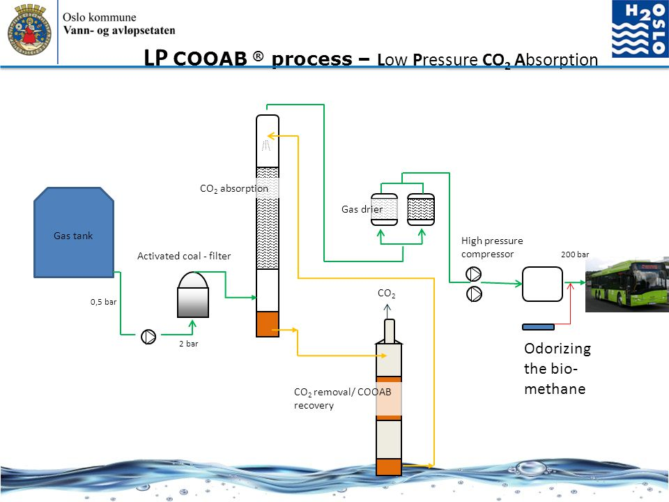LP COOAB ® process – Low Pressure CO2 Absorption