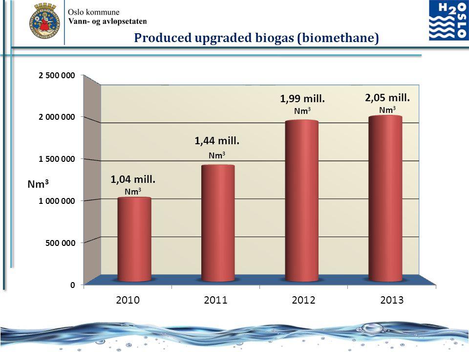 Produced upgraded biogas (biomethane)