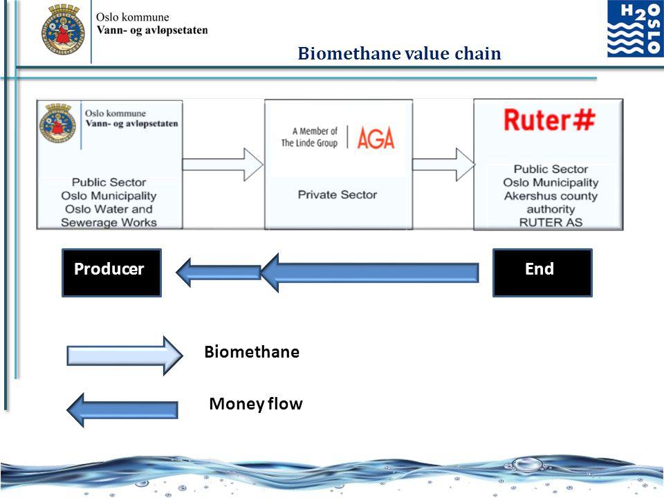 Biomethane value chain