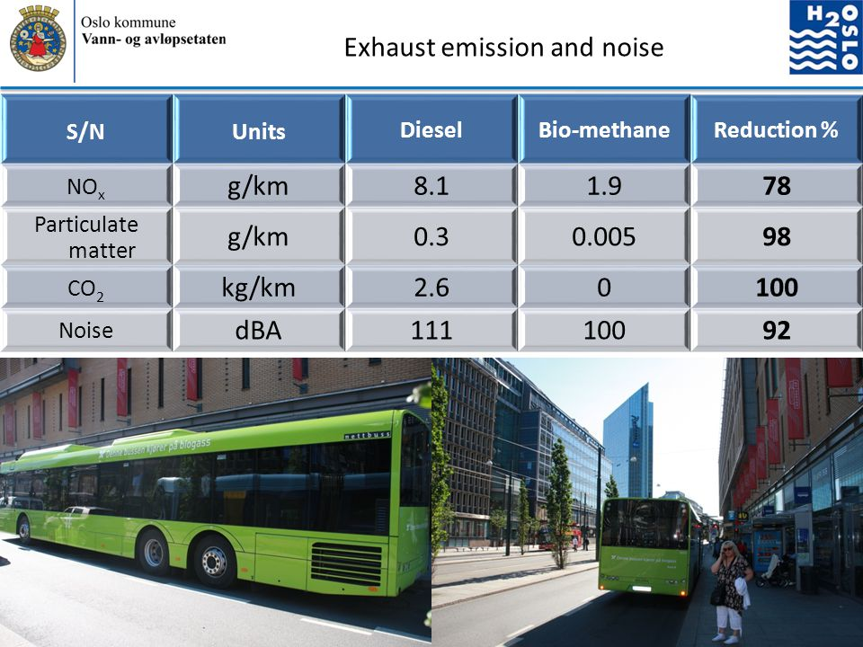 Exhaust emission and noise