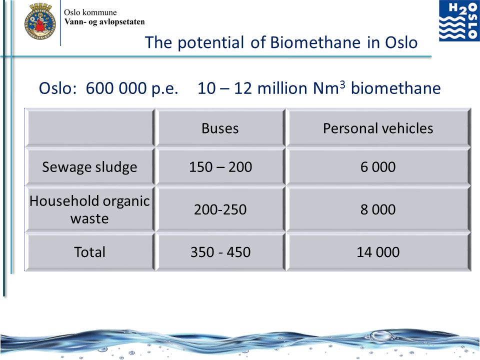The potential of Biomethane in Oslo