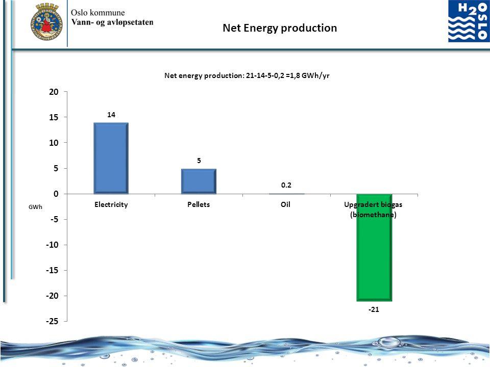 Net Energy production