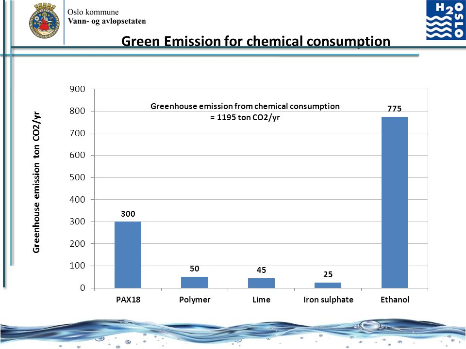 Green Emission for chemical consumption