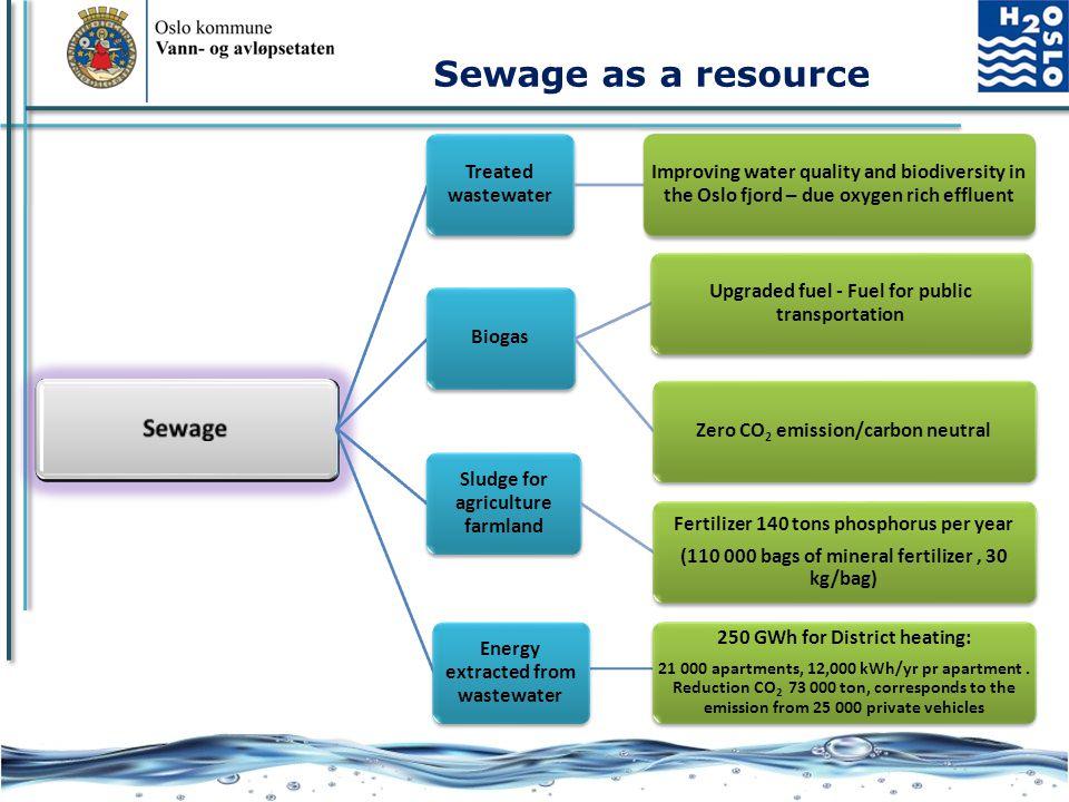 Sewage as a resource Sewage Treated wastewater