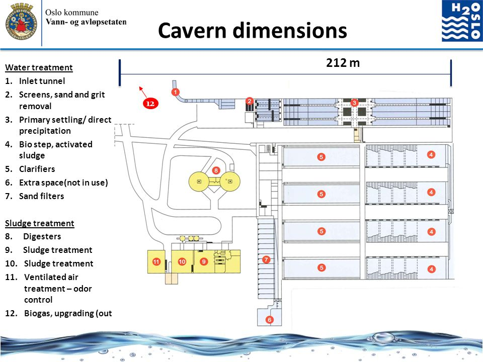 Cavern dimensions 212 m Water treatment Inlet tunnel