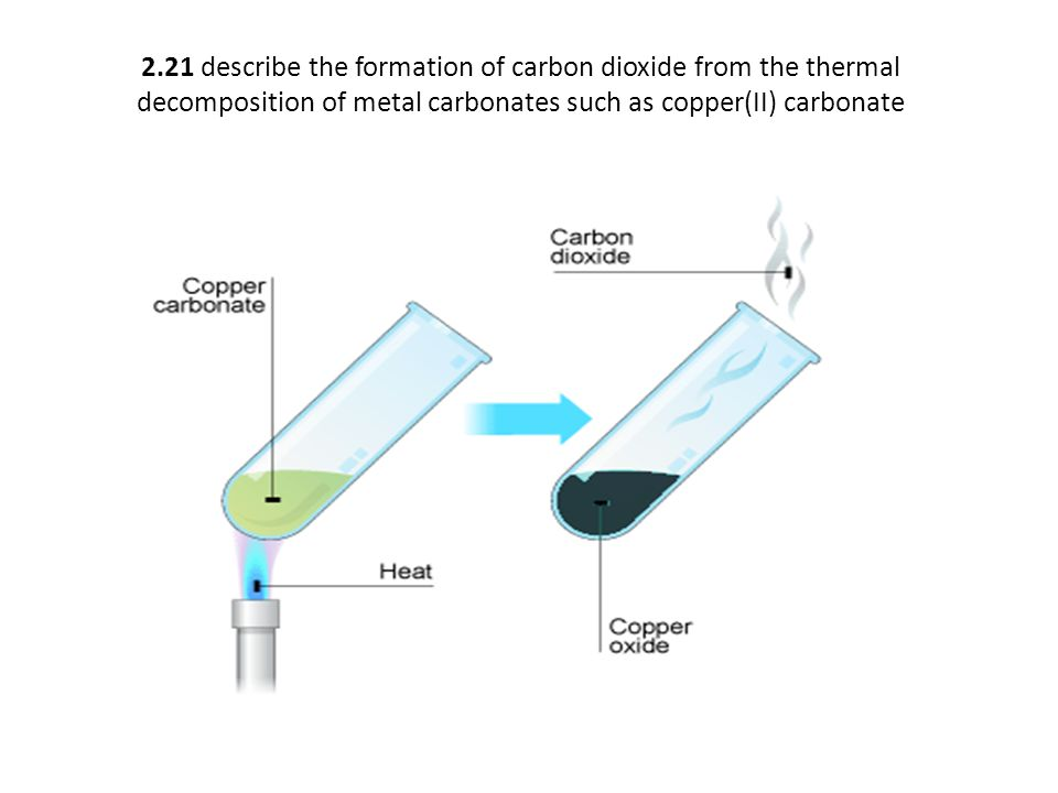 2.21 describe the formation of carbon dioxide from the thermal decomposition of metal carbonates such as copper(II) carbonate