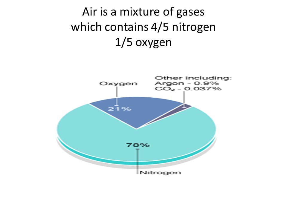 Air is a mixture of gases which contains 4/5 nitrogen 1/5 oxygen