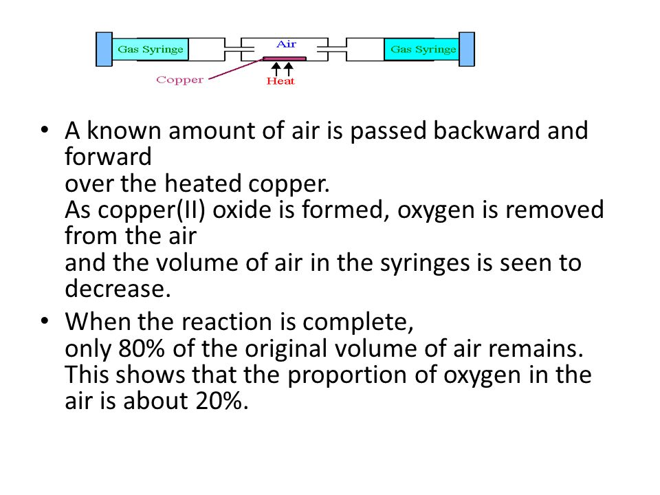 A known amount of air is passed backward and forward over the heated copper. As copper(II) oxide is formed, oxygen is removed from the air and the volume of air in the syringes is seen to decrease.