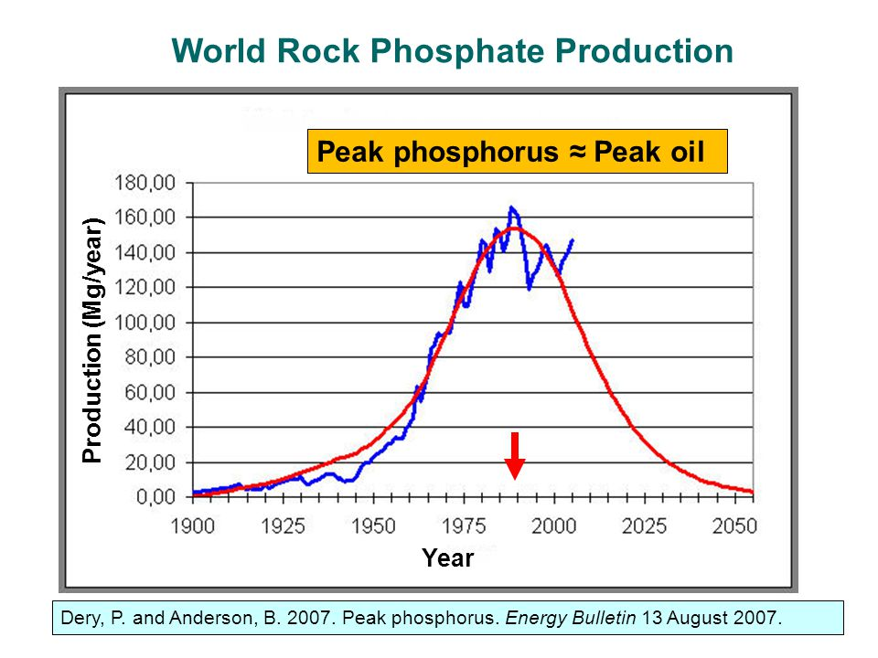 World Rock Phosphate Production