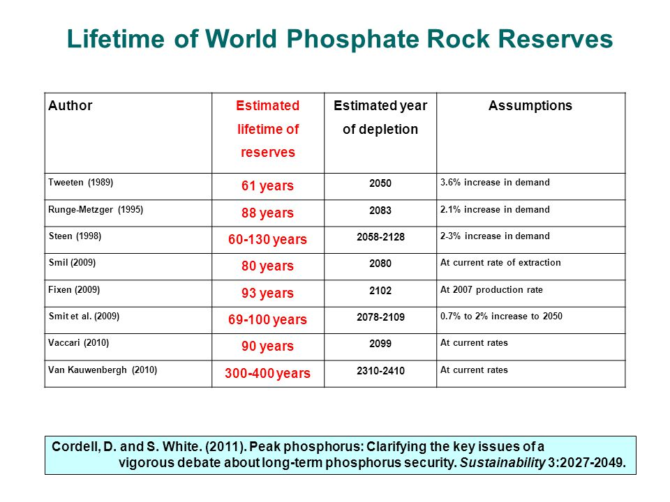 Lifetime of World Phosphate Rock Reserves