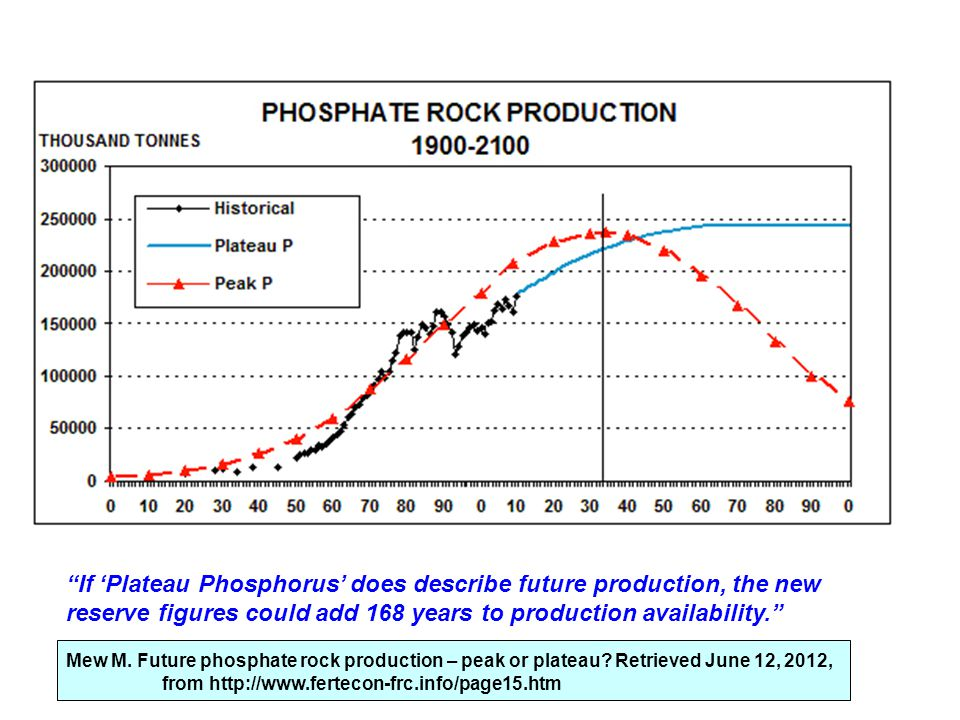 If 'Plateau Phosphorus' does describe future production, the new reserve figures could add 168 years to production availability.