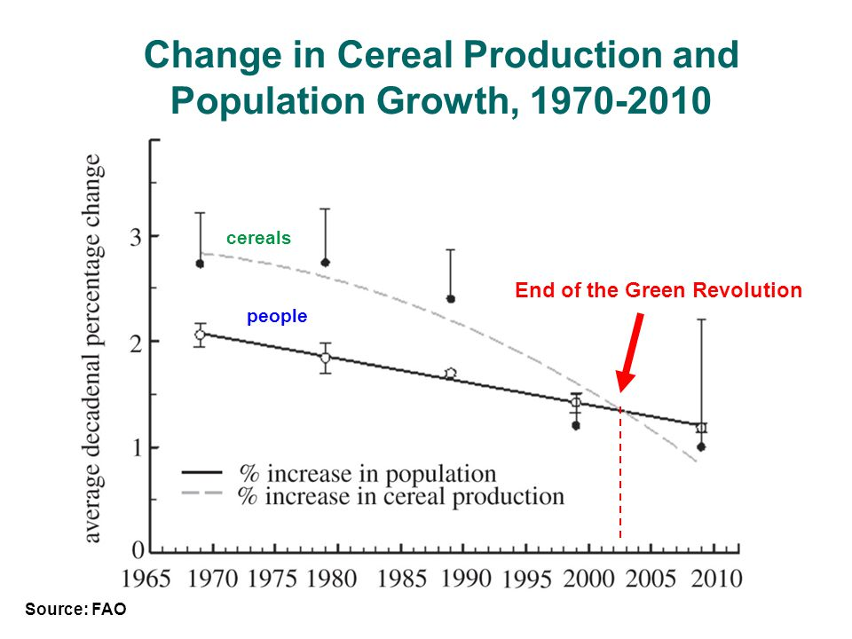 Change in Cereal Production and Population Growth, 1970-2010