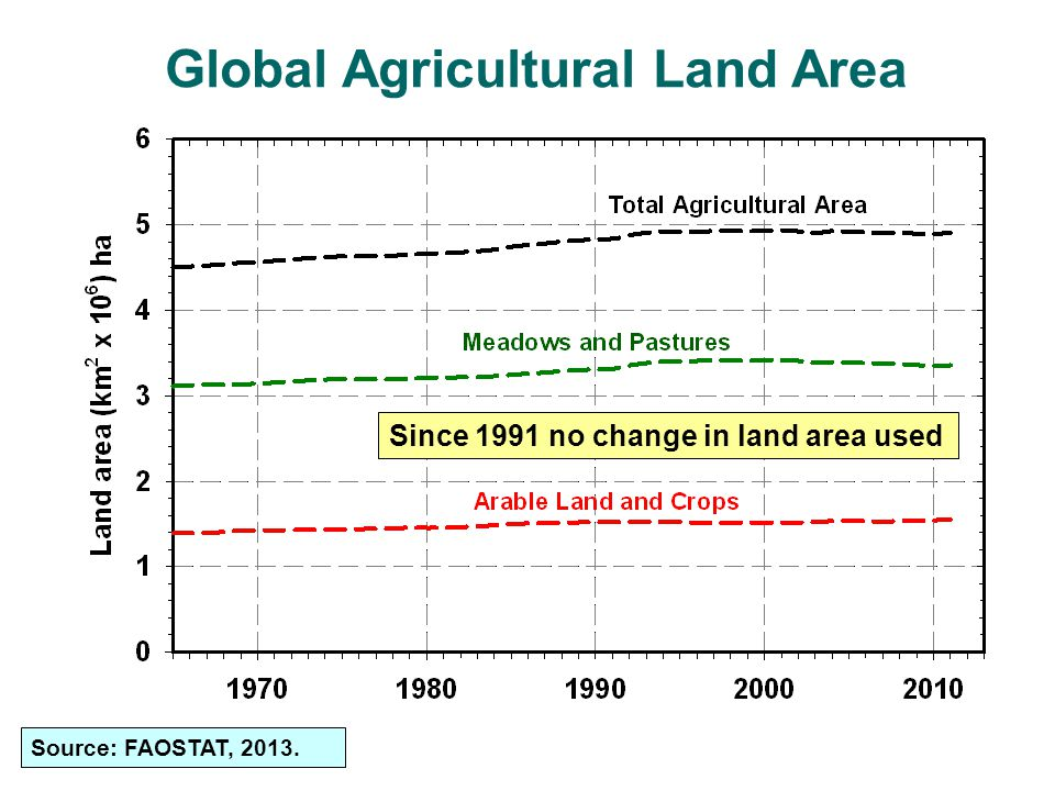 Global Agricultural Land Area