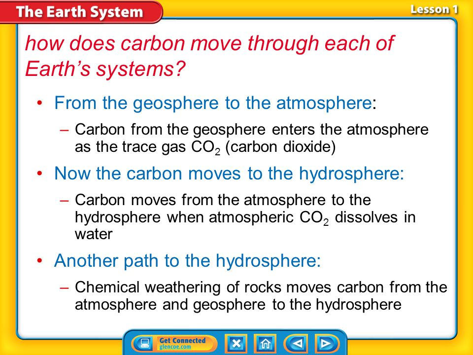 how does carbon move through each of Earth's systems
