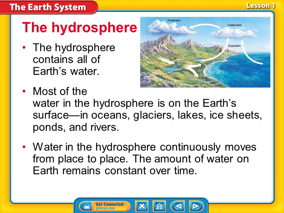 The hydrosphere The hydrosphere contains all of Earth's water.