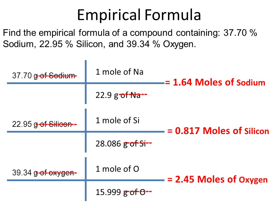 Empirical Formula ------------- = 1.64 Moles of Sodium ---------