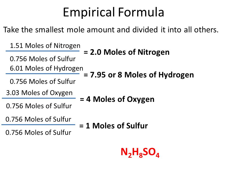 Empirical Formula N2H8SO4