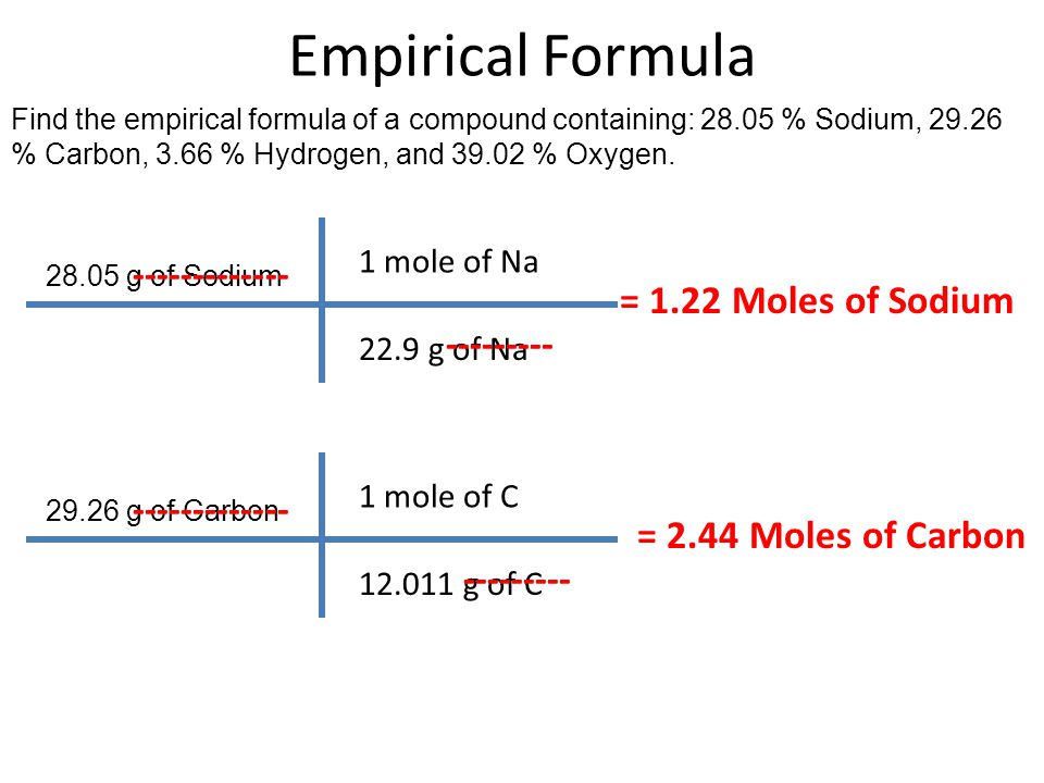 Empirical Formula ------------- = 1.22 Moles of Sodium ---------