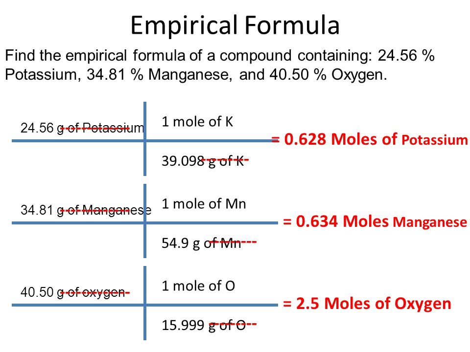 Empirical Formula ------------- = 0.628 Moles of Potassium ---------
