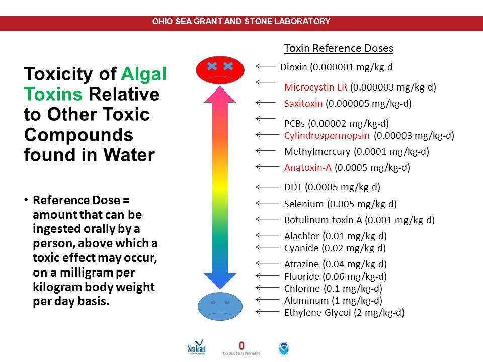 Dioxin (0.000001 mg/kg-d) Microcystin LR (0.000003 mg/kg-d) Saxitoxin (0.000005 mg/kg-d) PCBs (0.00002 mg/kg-d)