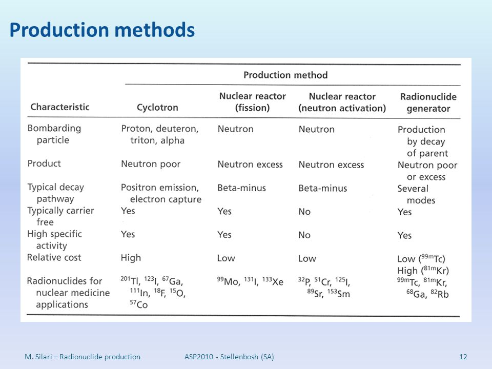 Production methods M. Silari – Radionuclide production