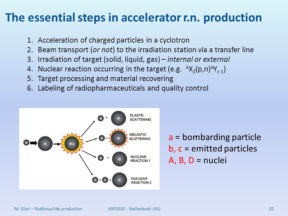 The essential steps in accelerator r.n. production
