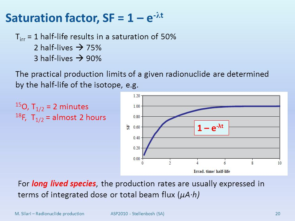 Saturation factor, SF = 1 – e-λt