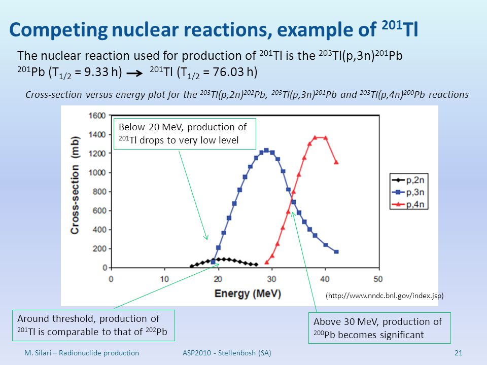 Competing nuclear reactions, example of 201Tl
